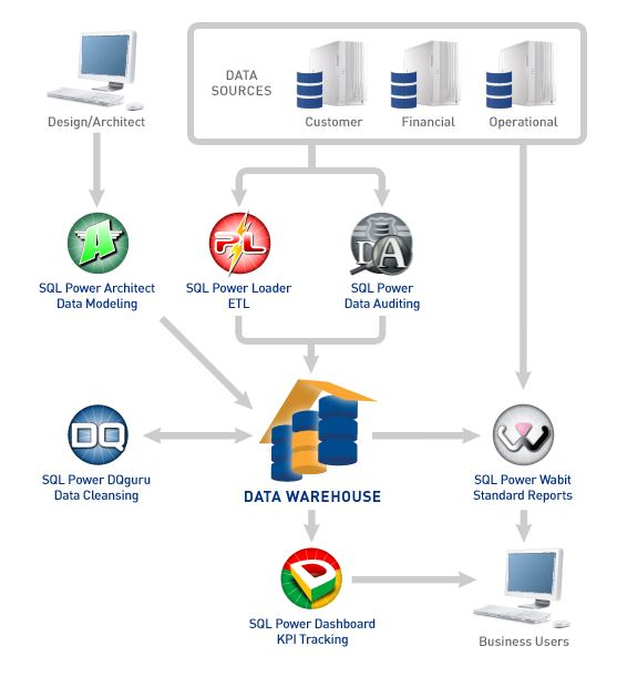 Data Warehouse Consulting