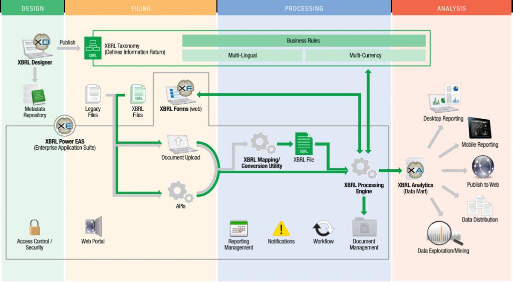 e-Govt Suite Components